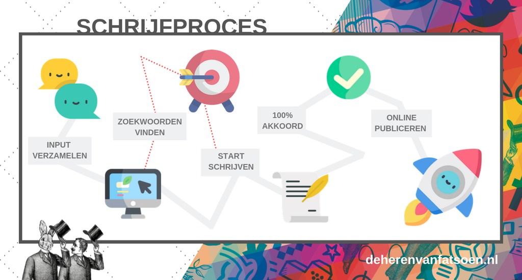 schrijfproces stappen plan infographic