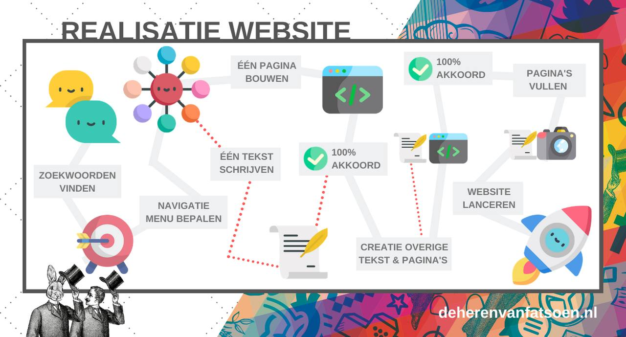 website-ontwikkelen-stappenplan infographic